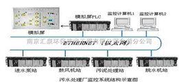 污水處理自動化監控系統