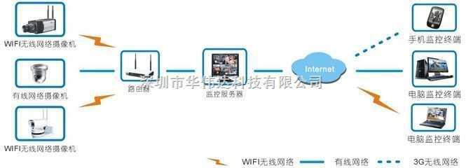 HWDWIRELESS-8-無線監控系統工程