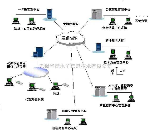 无锡华捷:公交IC卡系统方案