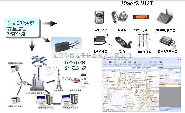 智能化公交管理系统